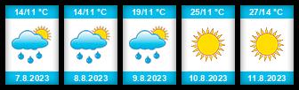 Výhled počasí pro místo Čelčice na Slunečno.cz