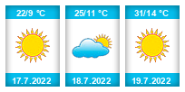 Výhled počasí pro místo Lhota (okres Přerov) na Slunečno.cz