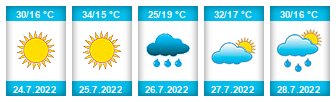 Výhled počasí pro místo Oplocany na Slunečno.cz