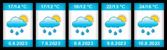 Výhled počasí pro místo Radíkov na Slunečno.cz