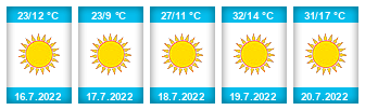 Výhled počasí pro místo Stará Ves (Přerov) na Slunečno.cz