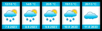 Výhled počasí pro místo Cetyně na Slunečno.cz