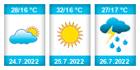 Výhled počasí pro místo Ouběnice na Slunečno.cz