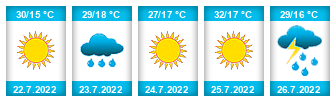 Výhled počasí pro místo Počaply na Slunečno.cz