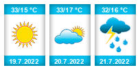 Výhled počasí pro místo Děkov na Slunečno.cz
