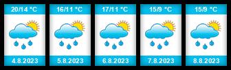 Výhled počasí pro místo Hracholusky (Křivoklát) na Slunečno.cz