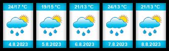 Výhled počasí pro místo Žilina na Slunečno.cz