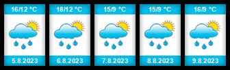 Výhled počasí pro místo Čilá na Slunečno.cz