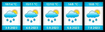 Výhled počasí pro místo Cheznovice na Slunečno.cz