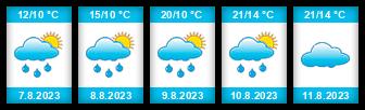 Výhled počasí pro místo Mešno na Slunečno.cz