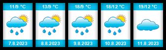 Výhled počasí pro místo Mirošov (okres Rokycany) na Slunečno.cz