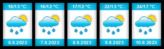 Výhled počasí pro místo Hřibiny-Ledská na Slunečno.cz