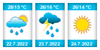 Výhled počasí pro místo Syřenov na Slunečno.cz