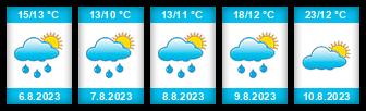 Výhled počasí pro místo Veselá (okres Semily) na Slunečno.cz