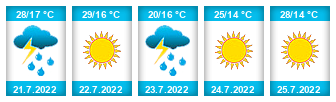 Výhled počasí pro místo Čepřovice na Slunečno.cz
