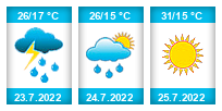Výhled počasí pro místo Kalenice na Slunečno.cz