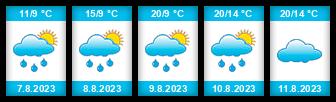 Výhled počasí pro místo Kuřimany na Slunečno.cz