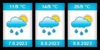 Výhled počasí pro místo Lažany (okres Strakonice) na Slunečno.cz
