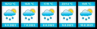 Výhled počasí pro místo Habry na Slunečno.cz
