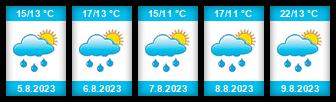 Výhled počasí pro místo Čistá (okres Svitavy) na Slunečno.cz