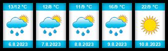 Výhled počasí pro místo Květná na Slunečno.cz