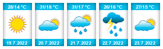 Výhled počasí pro místo Sedliště (okres Svitavy) na Slunečno.cz
