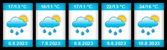 Výhled počasí pro místo Jestřebí (okres Šumperk) na Slunečno.cz