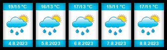 Výhled počasí pro místo Vyšehoří na Slunečno.cz