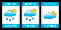 Výhled počasí pro místo Hrádek v Ústí nad Orlicí na Slunečno.cz