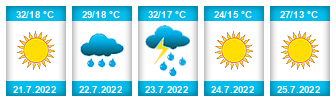Výhled počasí pro místo Karolinka na Slunečno.cz