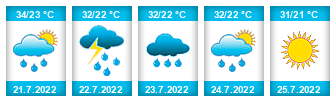 Výhled počasí pro místo Kabul na Slunečno.cz
