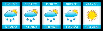 Výhled počasí pro místo Batňovice na Slunečno.cz