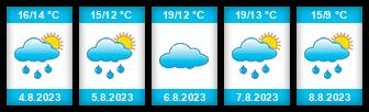 Výhled počasí pro místo Kozinec na Slunečno.cz