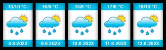 Výhled počasí pro místo Horní Heřmanice (okres Třebíč) na Slunečno.cz