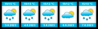 Výhled počasí pro místo Kamenná (okres Třebíč) na Slunečno.cz