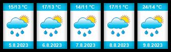 Výhled počasí pro místo Naloučany na Slunečno.cz