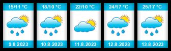 Výhled počasí pro místo Libáň na Slunečno.cz