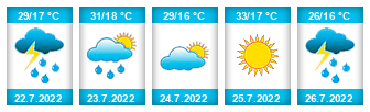 Výhled počasí pro místo Sedlec (okres Třebíč) na Slunečno.cz