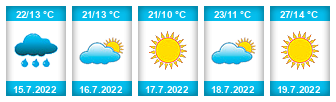 Výhled počasí pro místo Slavíkovice na Slunečno.cz