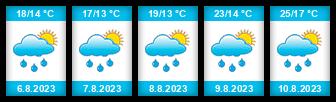 Výhled počasí pro místo Babice (okres Uherské Hradiště) na Slunečno.cz