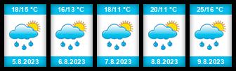 Výhled počasí pro místo Kyjov (okres Hodonín) na Slunečno.cz