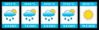 Výhled počasí pro místo Albrechtice (okres Ústí nad Orlicí) na Slunečno.cz