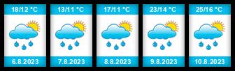 Výhled počasí pro místo Mirotice (okres Karlovy Vary) na Slunečno.cz