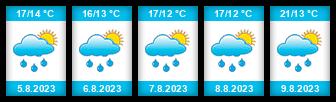 Výhled počasí pro místo Huslenky na Slunečno.cz