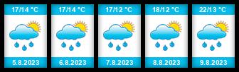 Výhled počasí pro místo Jarcová na Slunečno.cz