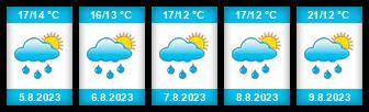 Výhled počasí pro místo Růžďka na Slunečno.cz