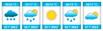 Výhled počasí pro místo Spytihněv na Slunečno.cz