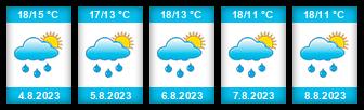 Výhled počasí pro místo Kadov (okres Znojmo) na Slunečno.cz