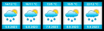 Výhled počasí pro místo Rousměrov na Slunečno.cz