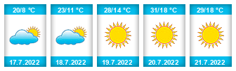 Výhled počasí pro místo Sazomín na Slunečno.cz